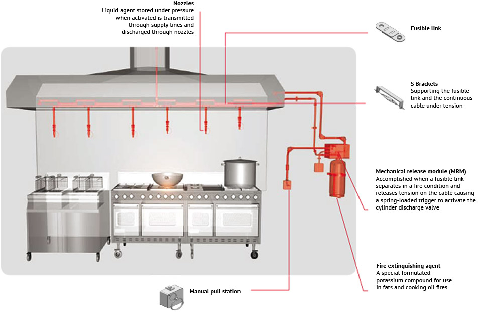 WCK Kitchen Fire Suppression System